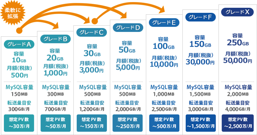 Img service scale 2